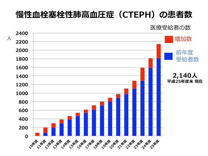 図2. CTEPH医療受給者数の年次変化