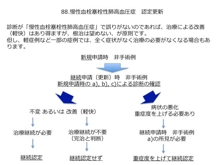 図3. CTEPHの認定更新に関する解釈